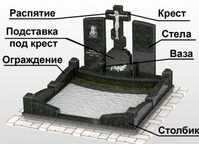 Название элементов памятника